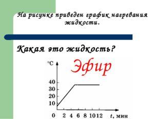 На рисунке приведен график нагревания жидкости. Какая это жидкость? Эфир