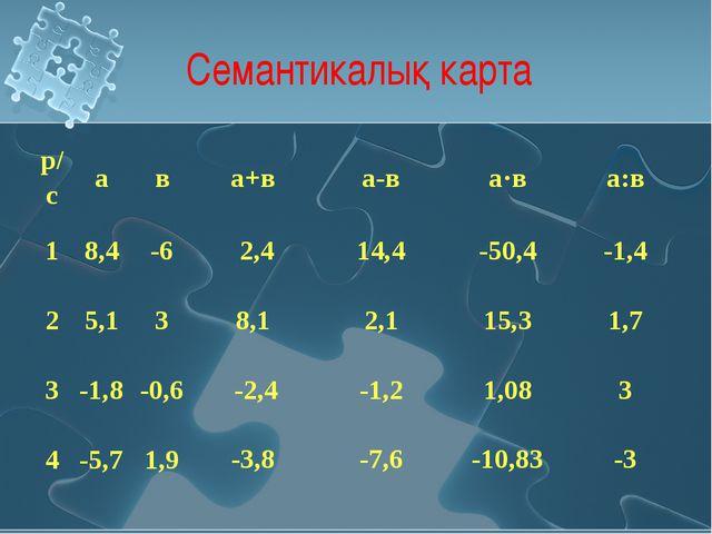 Семантикалық карта р/сава+ва-ва·ва:в 18,4-6 25,13 3-...