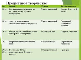 Предметное творчество Год Конкурс Уровень Достижения,место 2014 Дистанционная