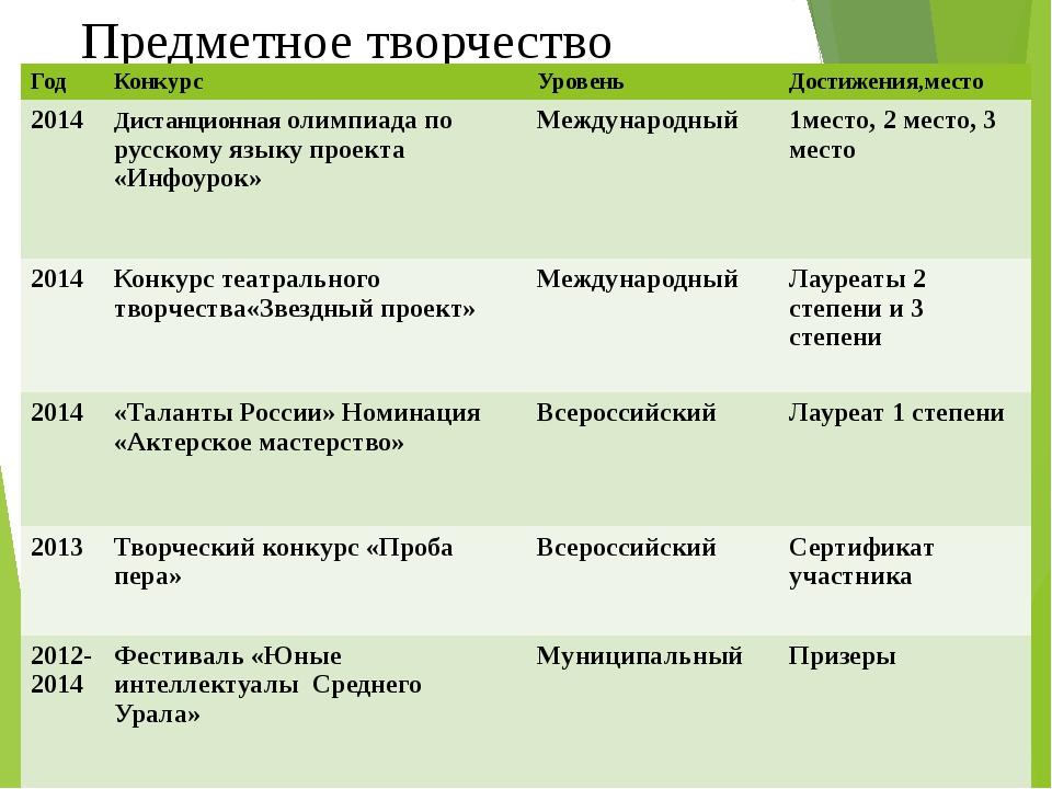 Предметное творчество Год Конкурс Уровень Достижения,место 2014 Дистанционная...