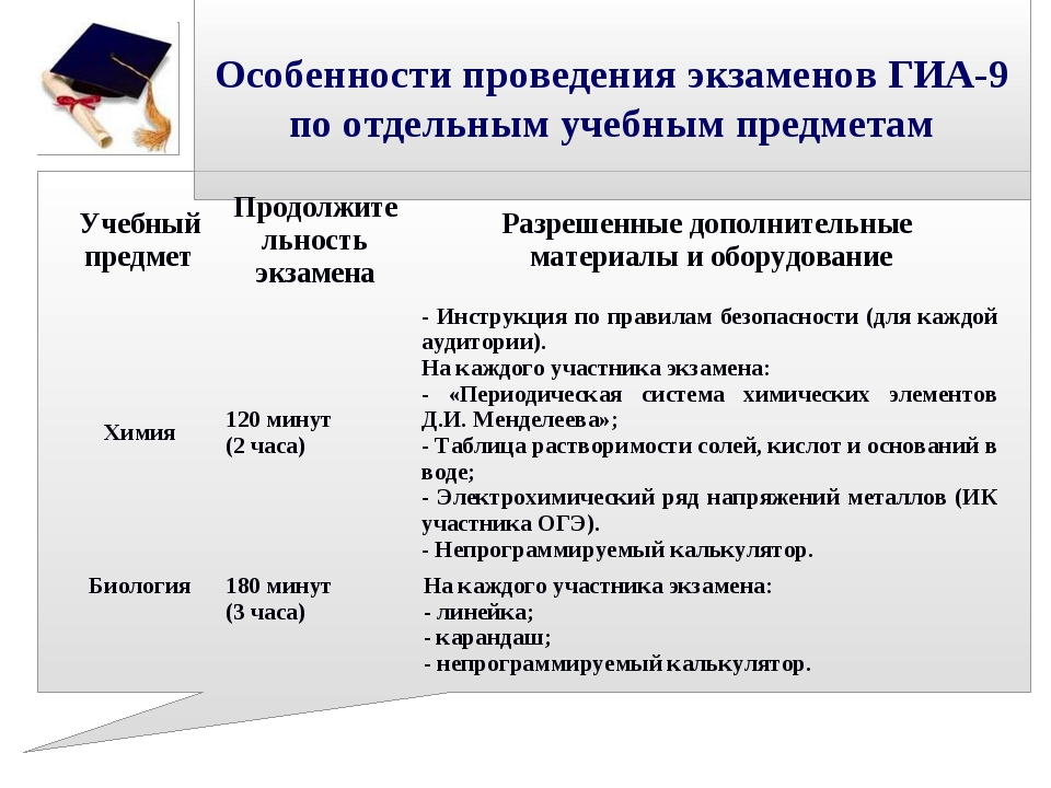 Особенности проведения экзаменов ГИА-9 по отдельным учебным предметам Учебны...