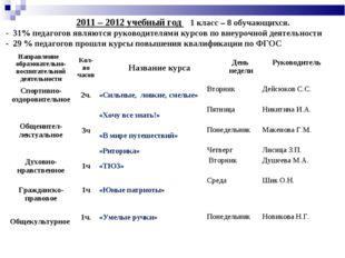 2011 – 2012 учебный год 1 класс – 8 обучающихся. - 31% педагогов являются ру