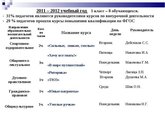 2011 – 2012 учебный год 1 класс – 8 обучающихся. - 31% педагогов являются ру...