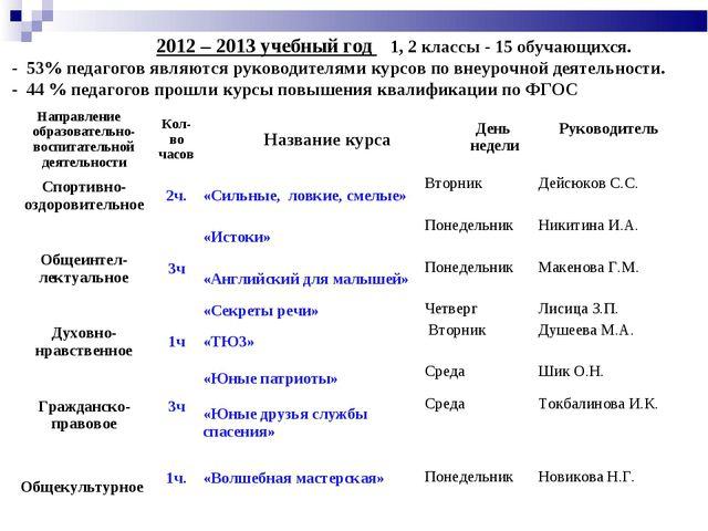 2012 – 2013 учебный год 1, 2 классы - 15 обучающихся. - 53% педагогов являют...