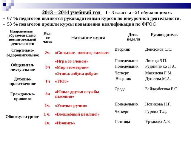 2013 – 2014 учебный год 1 - 3 классы - 21 обучающихся. - 67 % педагогов явля...