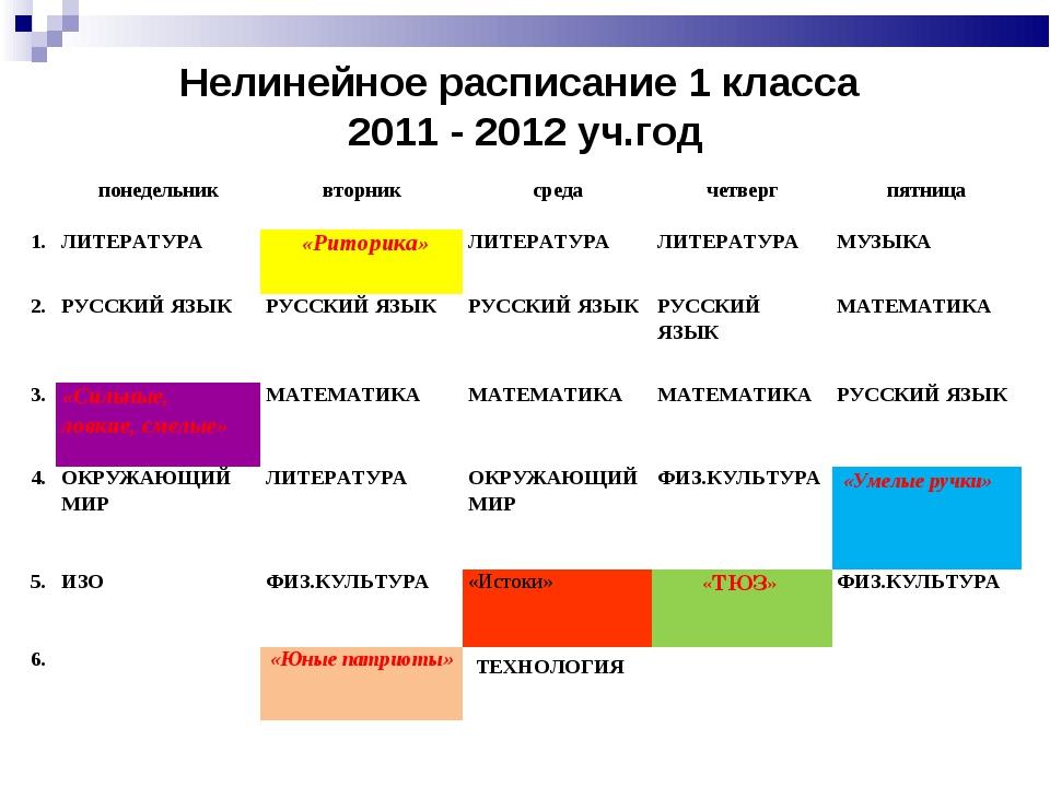 Нелинейное расписание 1 класса 2011 - 2012 уч.год понедельниквторниксреда...