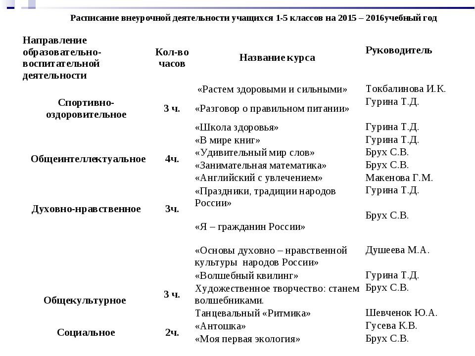 Расписание внеурочной деятельности учащихся 1-5 классов на 2015 – 2016учебны...