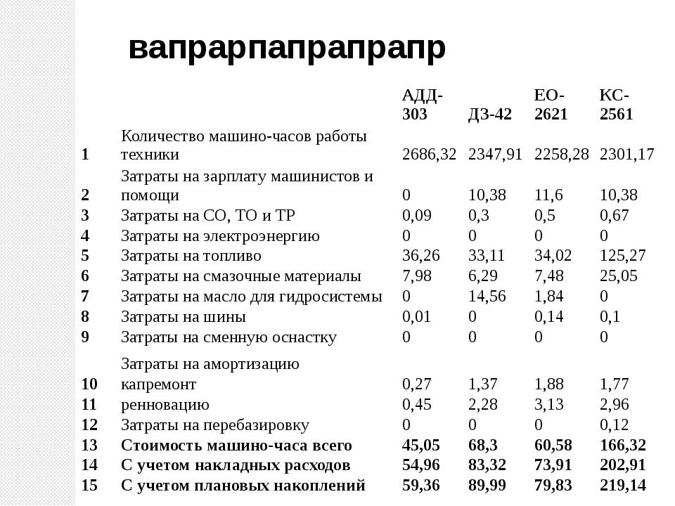 вапрарпапрапрапр АДД-303 ДЗ-42 ЕО-2621 КС-2561 1 Количество машино-часов рабо...
