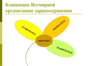 Концепция Всемирной организации здравоохранения ПСИХИЧЕСКОЕ ФИЗИЧЕСКОЕ СОЦИАЛ