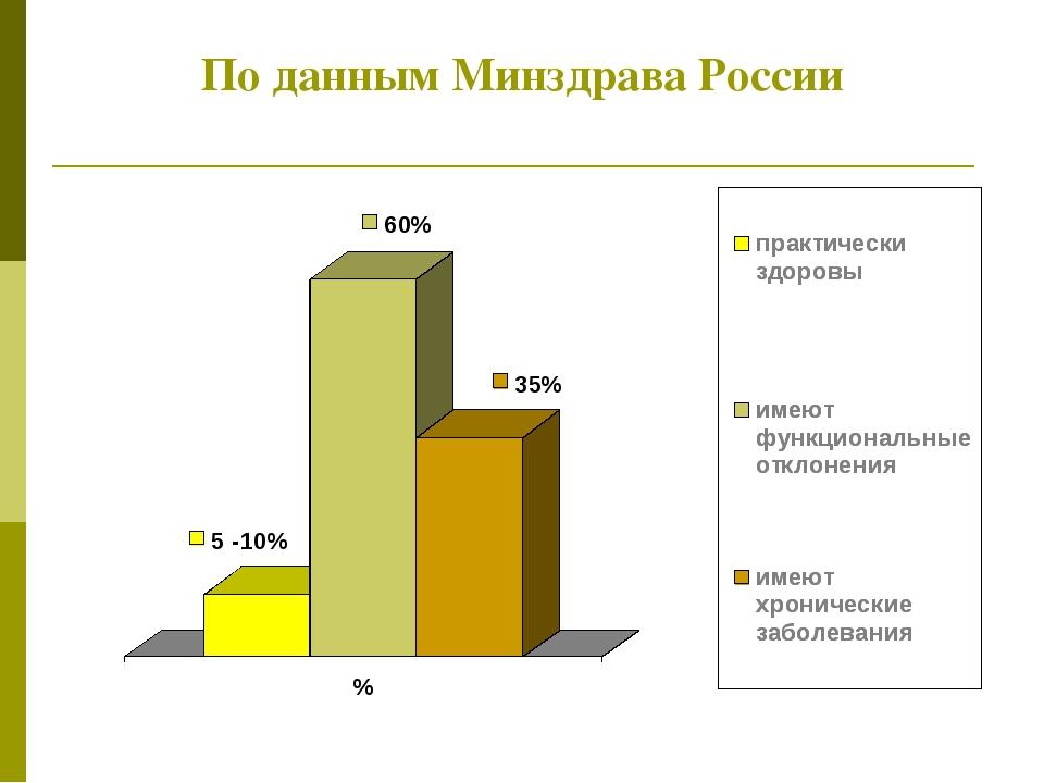 По данным Минздрава России