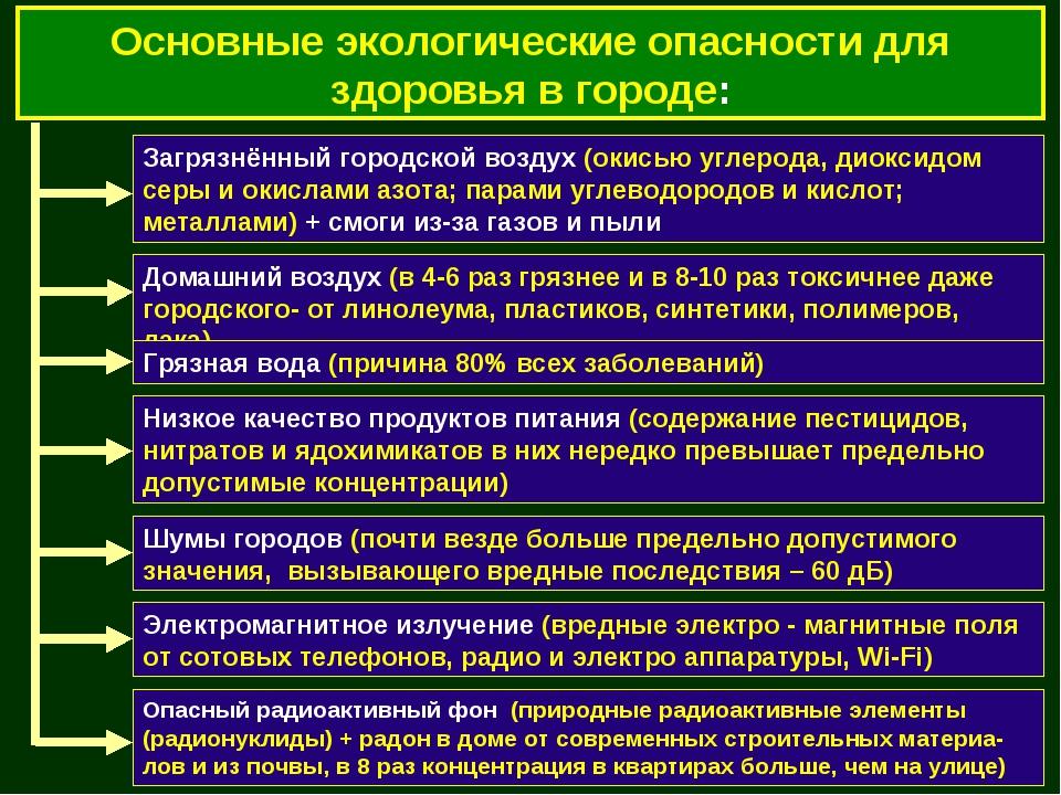 Основные экологические опасности для здоровья в городе: Загрязнённый городско...