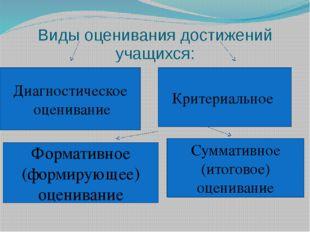 Виды оценивания достижений учащихся: Диагностическое оценивание Формативное (