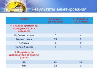 Результаты анкетирования Вопрос5-8 классы (35 человек)9-11 классы (16 челов