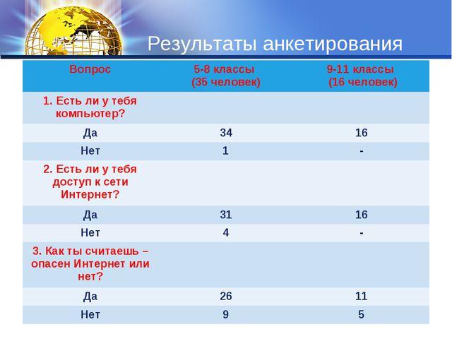 Результаты анкетирования Вопрос5-8 классы (35 человек)9-11 классы (16 челов...