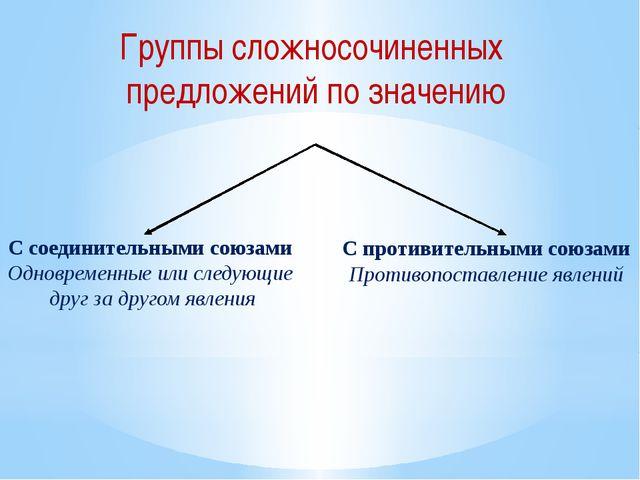 Группы сложносочиненных предложений по значению С соединительными союзами Одн...