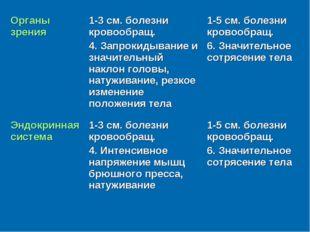 Органы зрения1-3 см. болезни кровообращ. 4. Запрокидывание и значительный на
