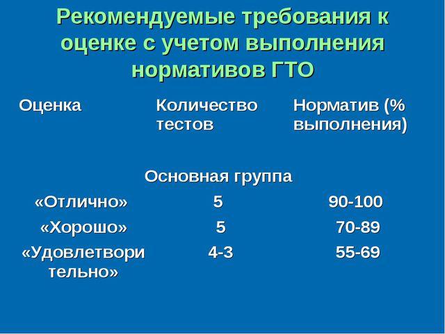 Рекомендуемые требования к оценке с учетом выполнения нормативов ГТО ОценкаК...