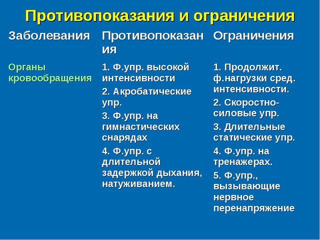 Противопоказания и ограничения ЗаболеванияПротивопоказанияОграничения Орган...