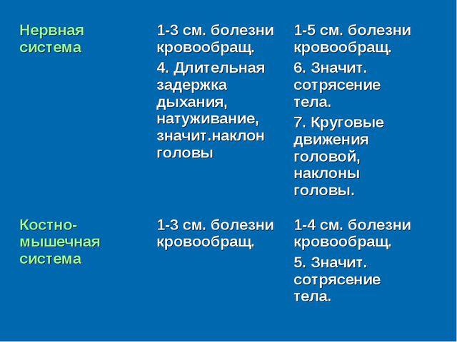 Нервная система1-3 см. болезни кровообращ. 4. Длительная задержка дыхания, н...