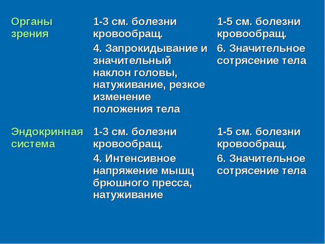 Органы зрения1-3 см. болезни кровообращ. 4. Запрокидывание и значительный на...