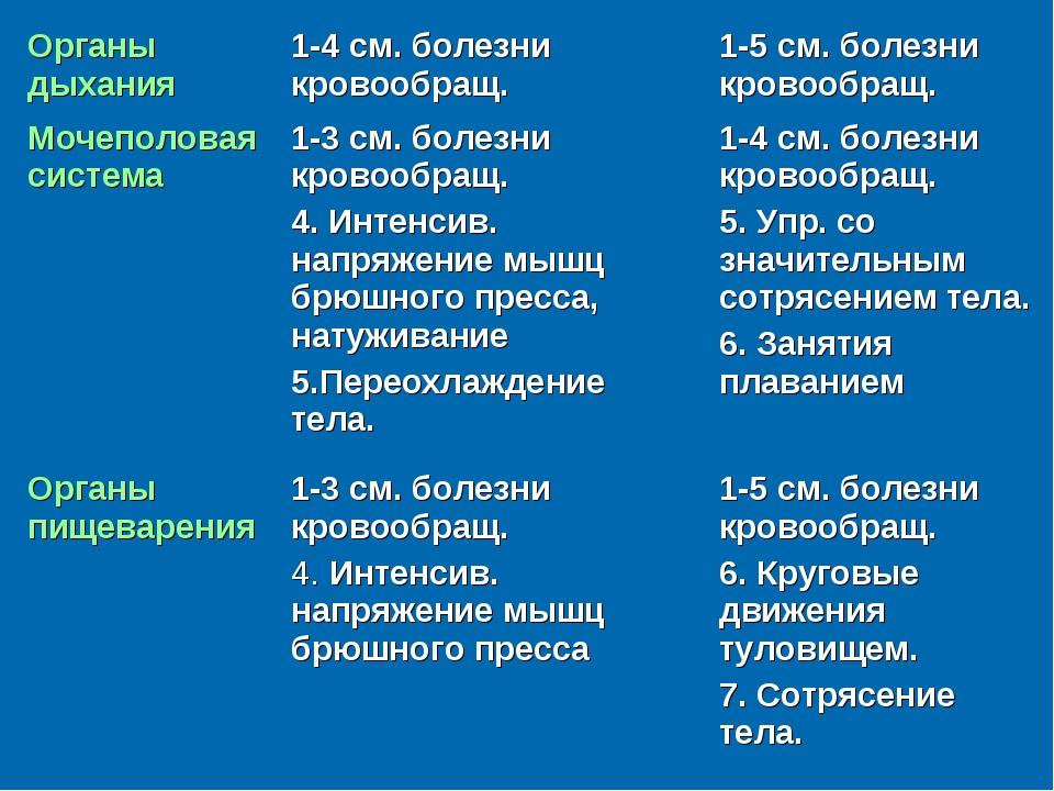 Органы дыхания1-4 см. болезни кровообращ.1-5 см. болезни кровообращ. Мочепо...