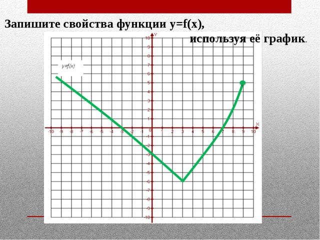 Запишите свойства функции y=f(x), используя её график.