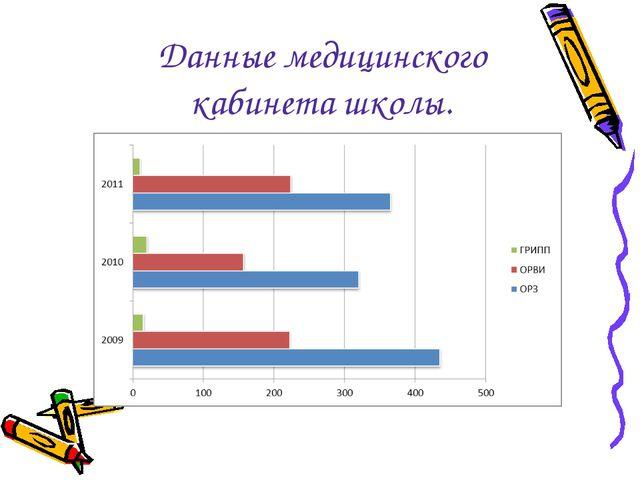 Данные медицинского кабинета школы.