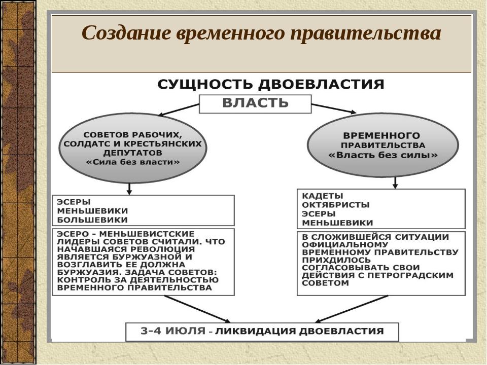 Создание временного правительства