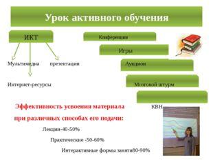 Урок активного обучения ИКТ Игры Конференции Мультимедиа презентации Аукцион