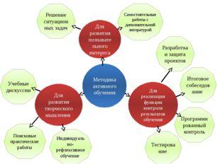 Для развития творческого мышления Для реализации функции контроля результатов