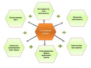 Слагаемые успеха Использование ИКТ Исследовательская деятельность Проектная