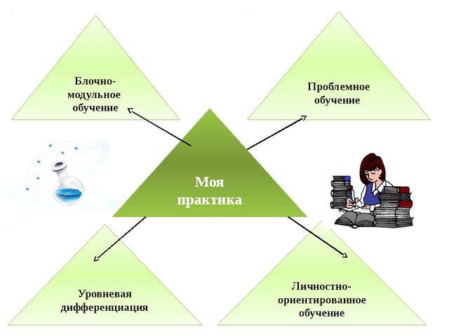 Проблемное обучение Блочно-модульное обучение Моя практика Уровневая дифферен...