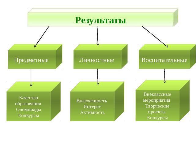Качество образования Олимпиады Конкурсы Включенность Интерес Активность Лично...