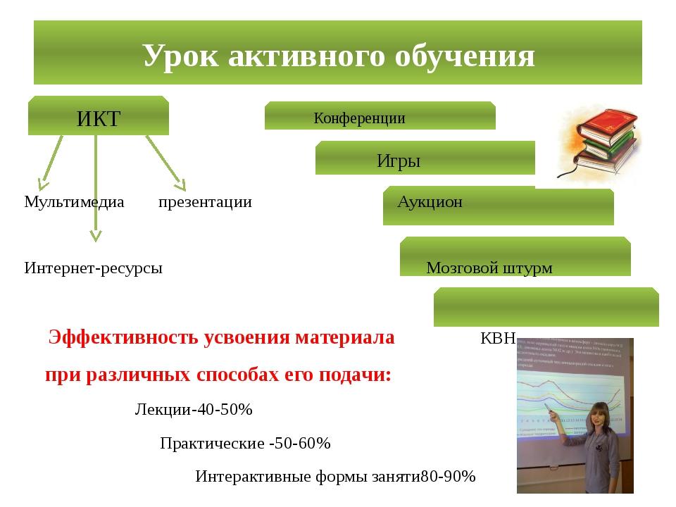 Урок активного обучения ИКТ Игры Конференции Мультимедиа презентации Аукцион...
