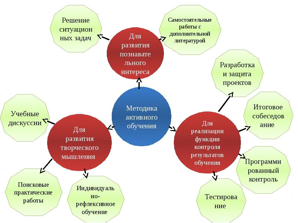Для развития творческого мышления Для реализации функции контроля результатов...