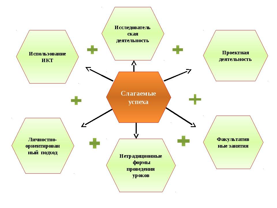 Слагаемые успеха Использование ИКТ Исследовательская деятельность Проектная...