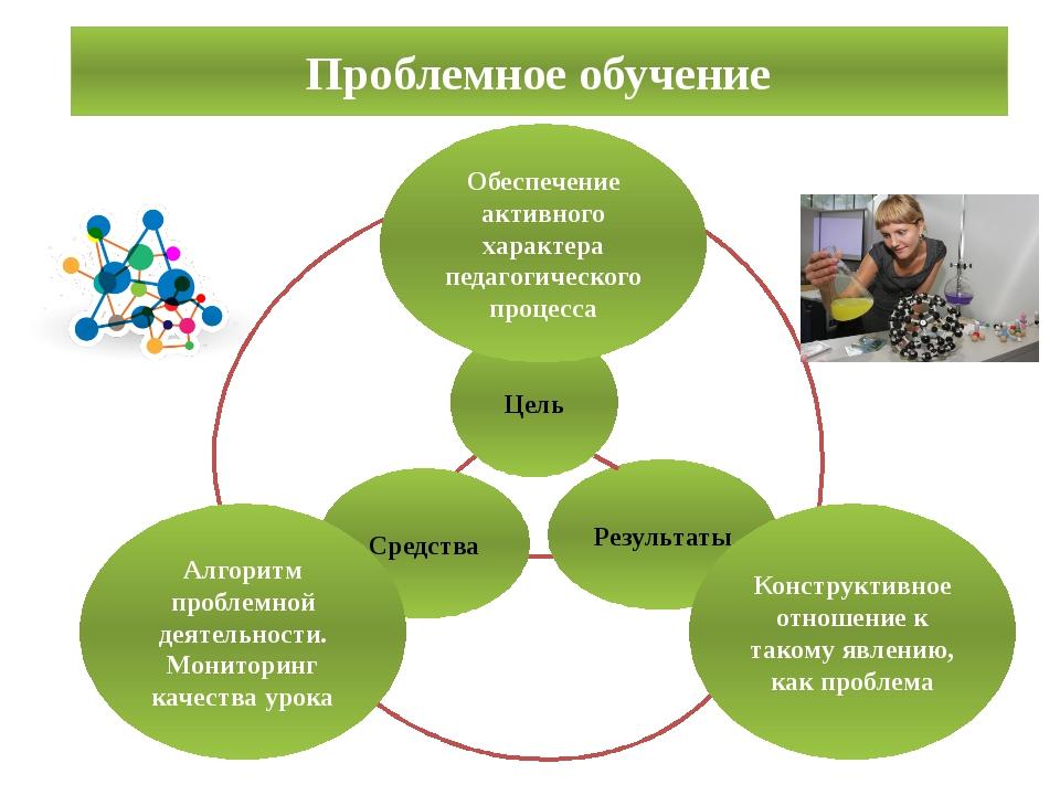 Проблемное обучение Результаты Цель Средства Конструктивное отношение к тако...
