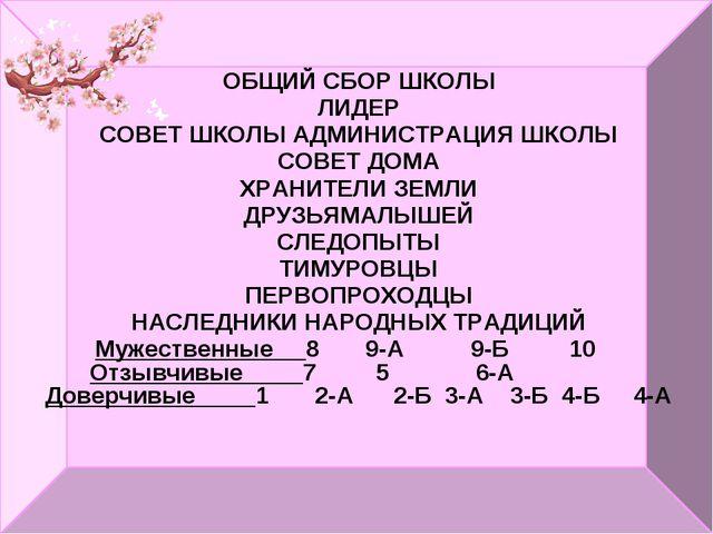 ОБЩИЙ СБОР ШКОЛЫ ЛИДЕР СОВЕТ ШКОЛЫАДМИНИСТРАЦИЯ ШКОЛЫ СОВЕТ ДОМА ХРАНИТЕЛИ З...