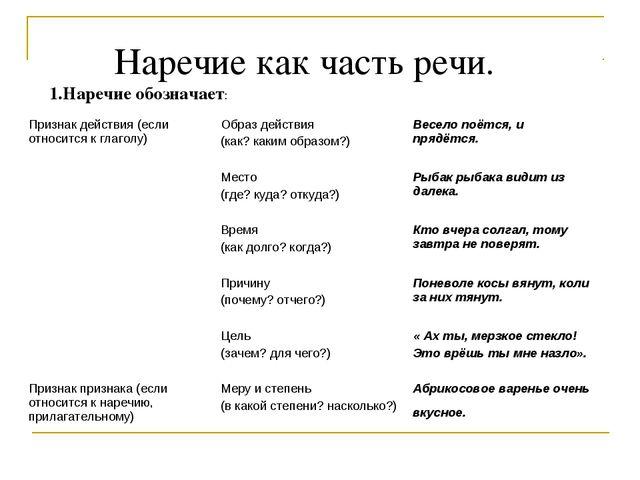 Наречие как часть речи. 1.Наречие обозначает: