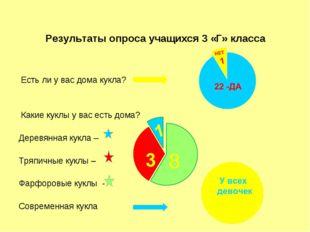 Результаты опроса учащихся 3 «Г» класса Есть ли у вас дома кукла? Какие куклы
