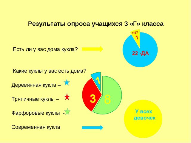 Результаты опроса учащихся 3 «Г» класса Есть ли у вас дома кукла? Какие куклы...