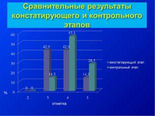 отметка %