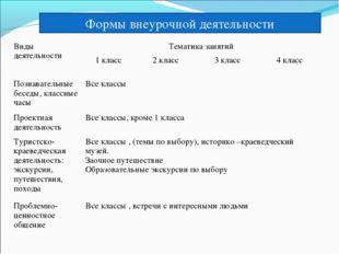 Формы внеурочной деятельности Виды деятельностиТематика занятий 1 класс2 к