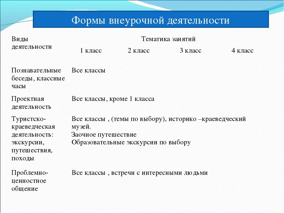 Формы внеурочной деятельности Виды деятельностиТематика занятий 1 класс2 к...