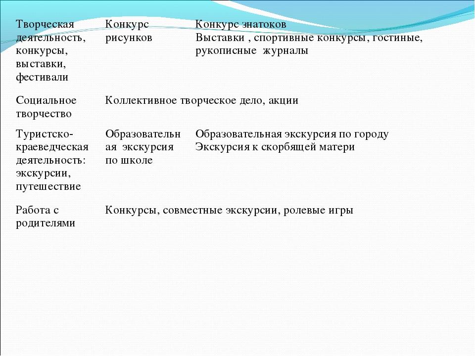 Творческая деятельность, конкурсы, выставки, фестивалиКонкурс рисунковКонку...