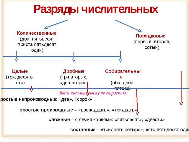 Разряды числительных Количественные (два, пятьдесят, триста пятьдесят один) С...