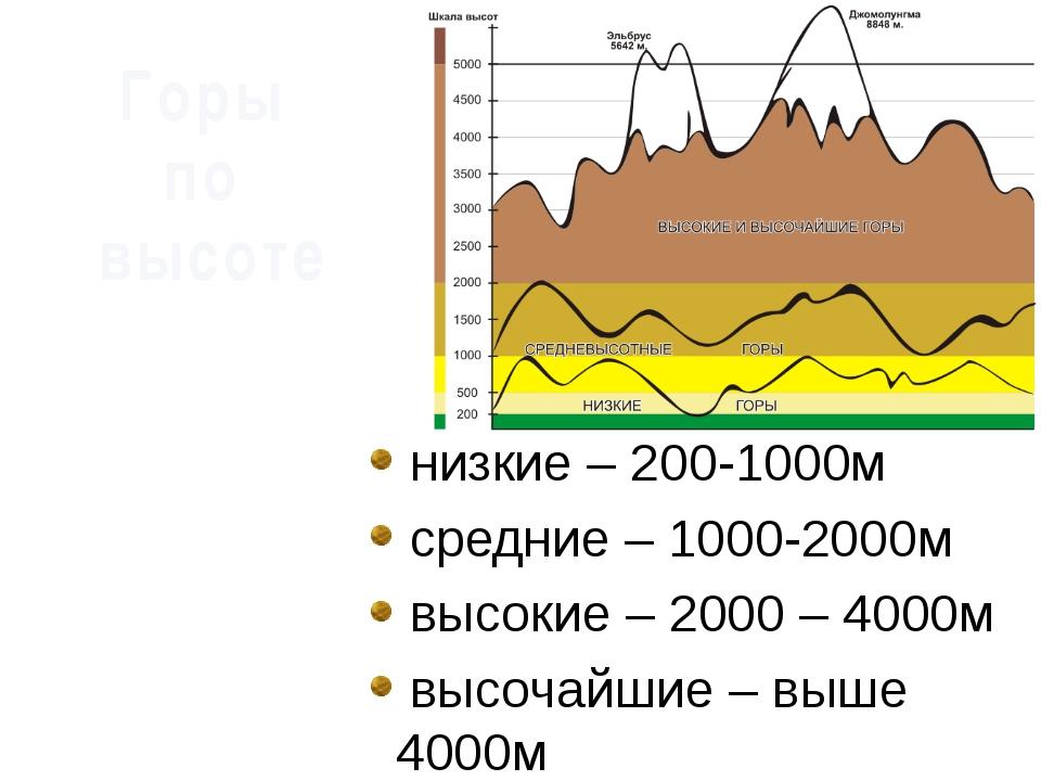 низкие – 200-1000м средние – 1000-2000м высокие – 2000 – 4000м высочайшие –...