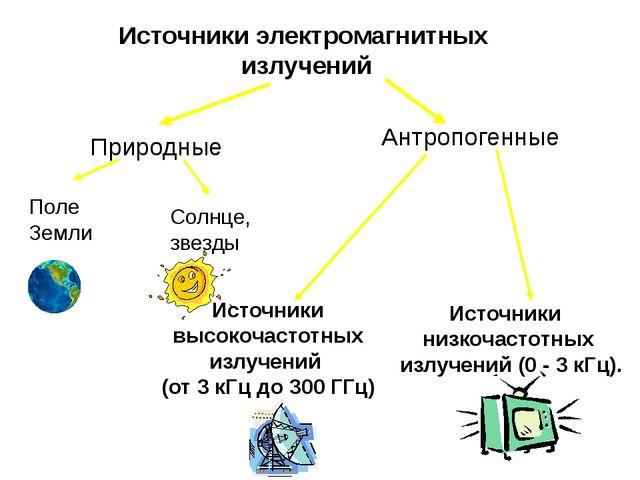 Источники электромагнитных излучений Природные Антропогенные Источники низкоч...
