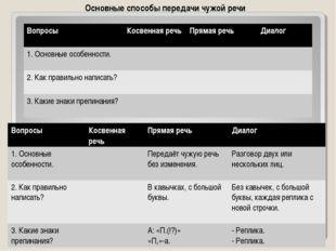 Основные способы передачи чужой речи ВопросыКосвенная речьПрямая речьДиал