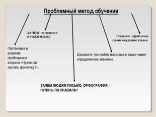 Проблемный метод обучения Постановка и решение проблемного вопроса «Нужно ли